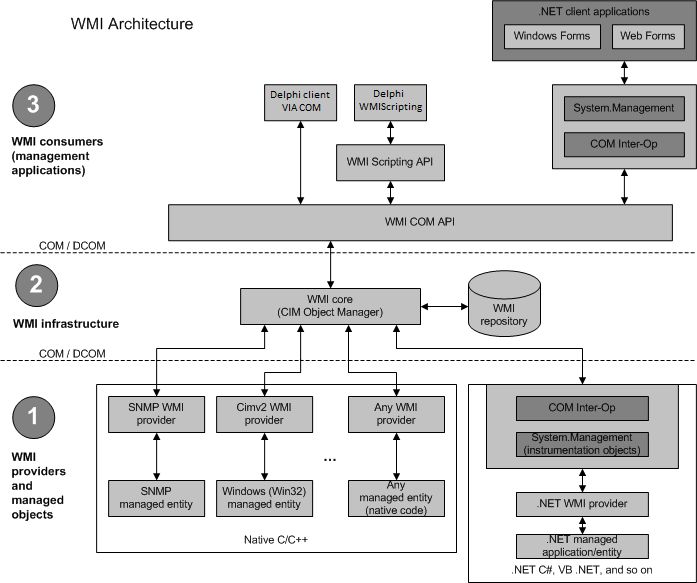 Accesing the WMI from Delphi and Free Pascal via COM